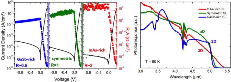 nanoMIR photodetection