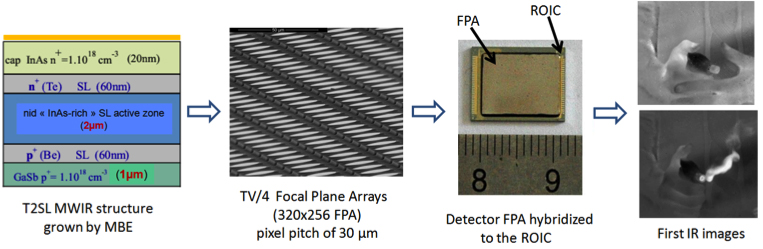 nanoMIR photodetection