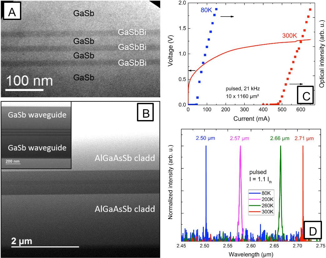 Figure 2: (A) et (B) Images en microscopie électronique en transmission (collaboration avec le Paul Drude Institute – Berlin): (A) 3 puits quantiques GaSbBi de 10 nm d'épaisseur dans une matrice GaSb, (B) structure complète du laser. (C) Caractérisations électro-optiques du laser et (D) Evolution de la position spectrale de l'émission avec la température.