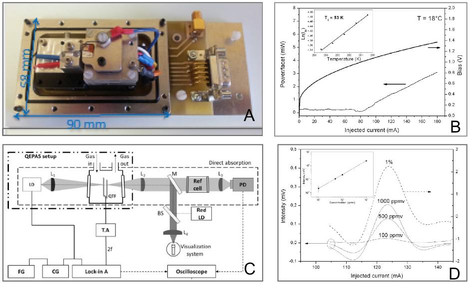 Figure 3: (A) Capteur de gaz QEPAS en version compacte, intégré avec diode laser, lentilles et quartz, (B) Schéma du banc de mesure QEPAS, (C) Caractérisations électro-optiques du laser utilisé pour la mesure QEPAS, (D) Spectres QEPAS pour différentes concentrations de gaz CH4 dilué dans l'azote à pression atmosphérique.