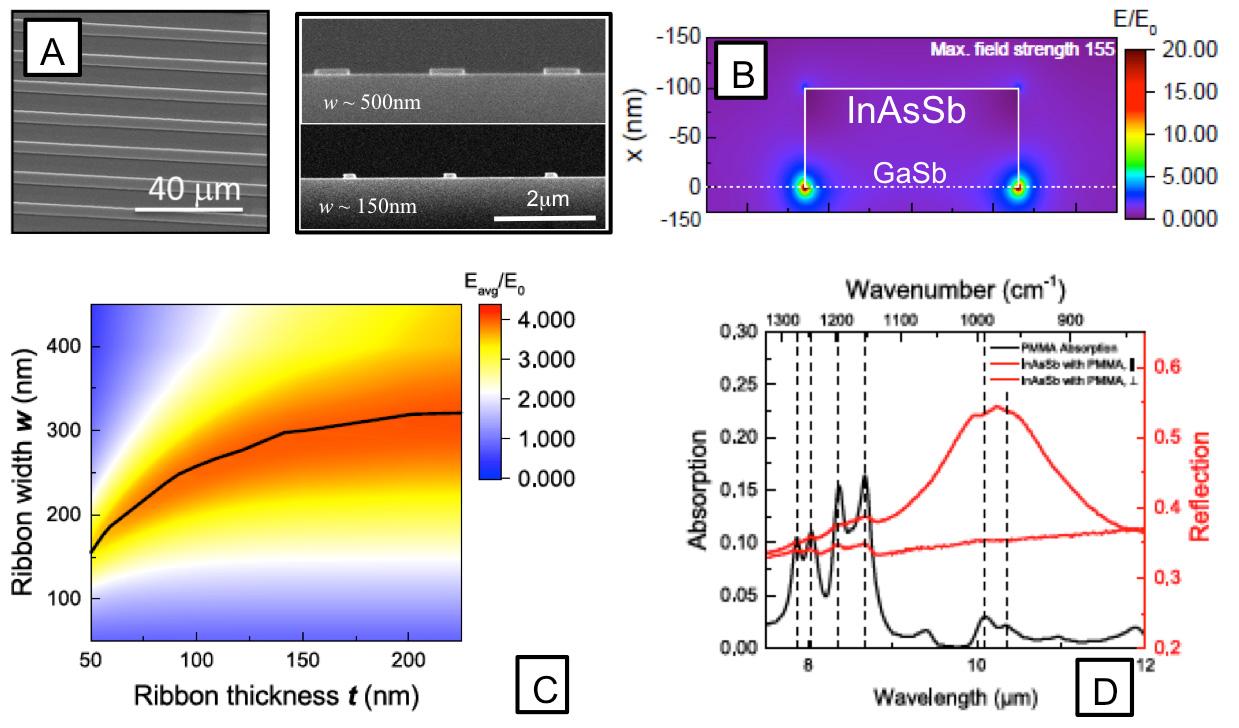 Figure 4: (A) Images en microscopie électronique à balayage de résonateurs plasmoniques, (B) Exaltation du champ électrique à l´interface entre les nano-antennes de InAsSb et la substrat GaSb, (C) Optimisation géométrique des nano-antennes, (D) Spectroscopie optique exaltée en réflexion d´une couche ~ 100 nm de PMMA.